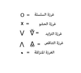 ترجمة الغرز